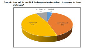 Figure 8: How well do you think the European tourism industry is prepared for these challenges?