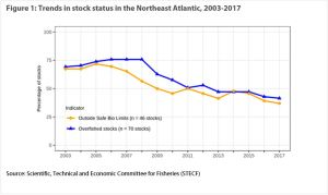 Trends in stock status in the Northeast Atlantic 2003-2017