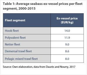 Average features of the seabass fishery per fleet segment (over the period 2000-2015)