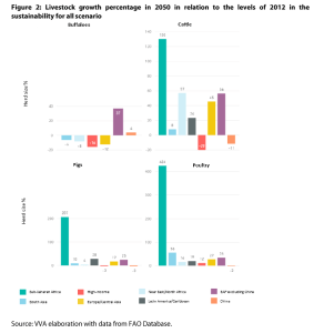 Annex 3 - Figure 2: Livestock growth percentage in 2050 in relation to the levels of 2012 in the sustainability for all scenario