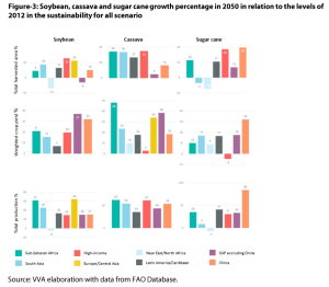 Annex 3 - Figure 3: Soybean, cassava and sugar cane growth percentage in 2050 in relation to the levels of 2012 in the sustainability for all scenario