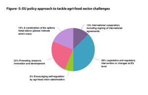 Annex 3 - Figure 5: EU policy approach to tackle agri-food sector challenges
