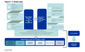 Figure 1-1: Study Logic