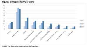 Figure 2 2: Projected GDP per capita