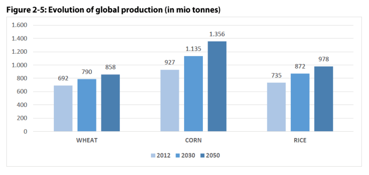 Figure 2 5: Evolution of global production (in mio tonnes)