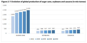 Figure 2 7: Evolution of global production of sugar cane, soybeans and cassava (in mio tonnes)