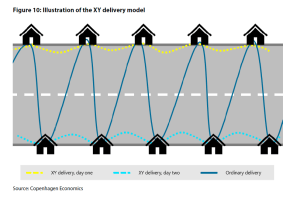 Figure 10: Illustration of the XY delivery model