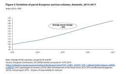 Figure 5: Evolution of parcel & express services volumes, domestic, 2013-2017