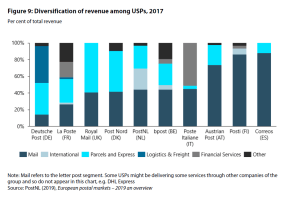 Figure 9: Diversification of revenue among USPs, 2017