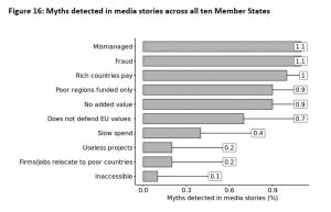 Figure 16: Myths detected in media stories across all ten Member States