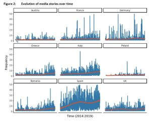 Figure 2: Evolution of media stories over time