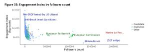 Figure 33: Engagement index by follower count