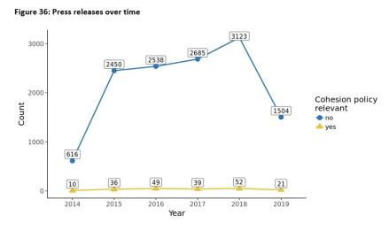 Figure 36: Press releases over time