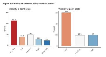 Figure 4: Visibility of cohesion policy in media stories