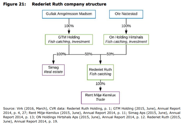 Figure 21: Rederiet Ruth company structure