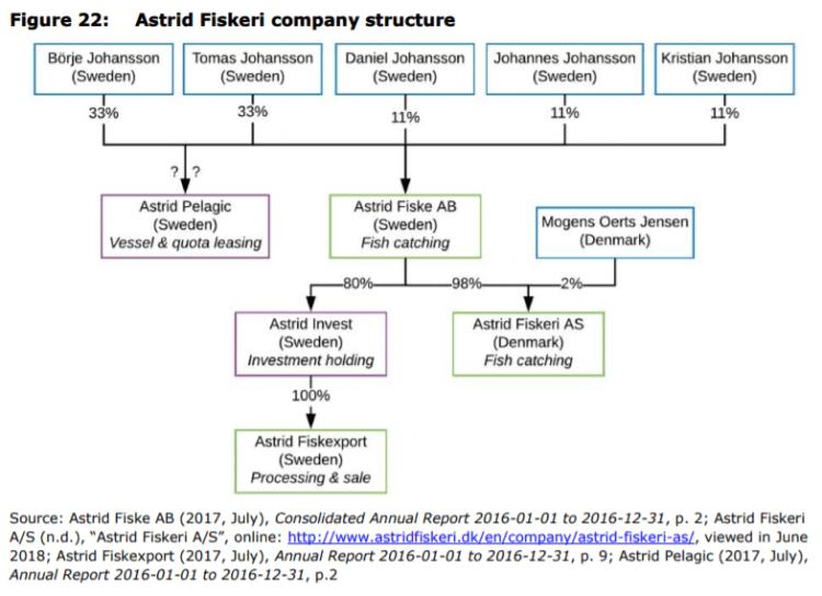 Figure 22: Astrid Fiskeri company structure