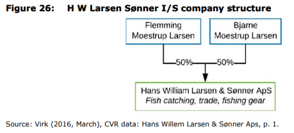 Figure 26: H W Larsen Sønner I/S company structure