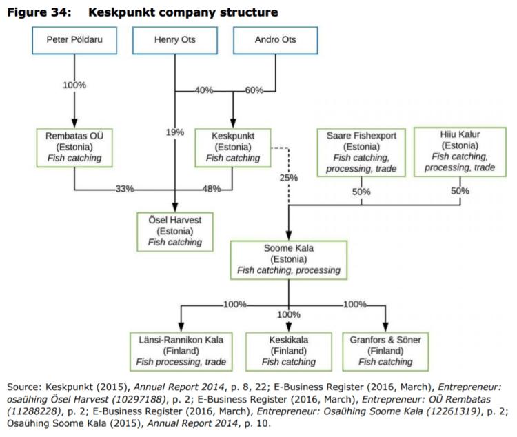 Figure 34: Keskpunkt company structure