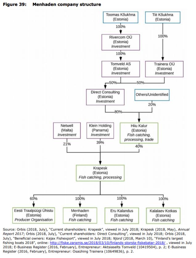 Figure 39: Menhaden company structure