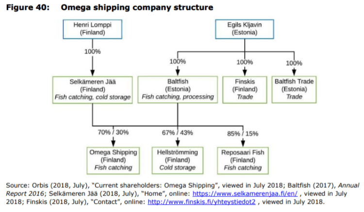 Figure 40: Omega shipping company structure