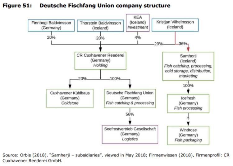 Figure 51: Deutsche Fischfang Union company structure