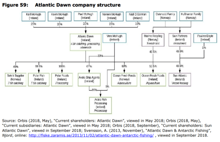 Figure 59: Atlantic Dawn company structure