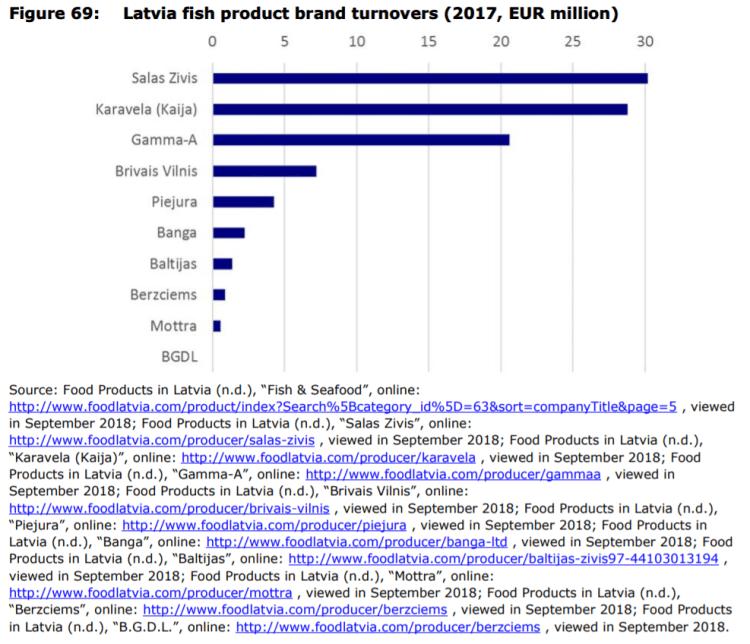 Figure 69: Latvia fish product brand turnovers (2017, EUR million)