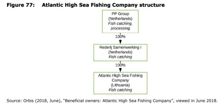 Figure 77: Atlantic High Sea Fishing Company structure