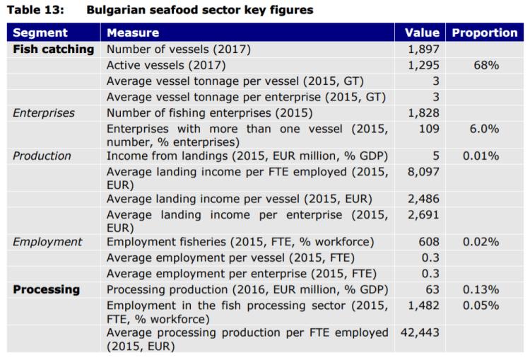 Table 13: Bulgarian seafood sector key figures