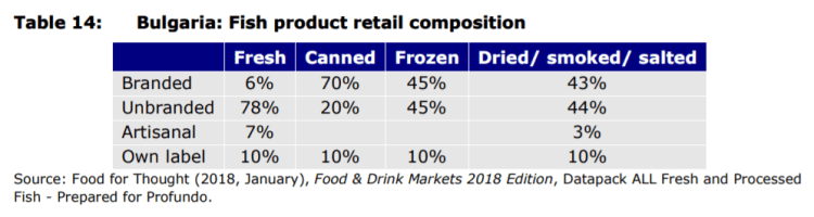 Table 14: Bulgaria: Fish product retail composition