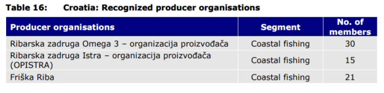Table 16: Croatia: Recognized producer organisations