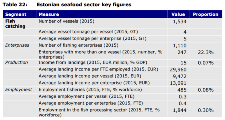 Table 22: Estonian seafood sector key figures