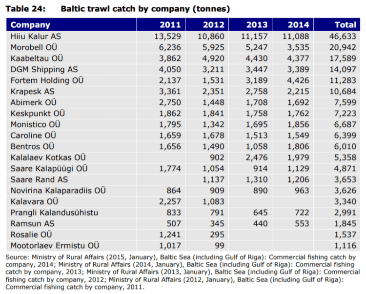 Table 24: Baltic trawl catch by company (tonnes)