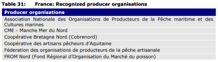 Table 31: France: Recognized producer organisations