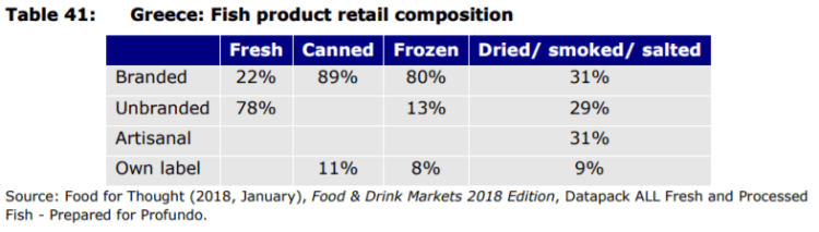 Table 41: Greece: Fish product retail composition