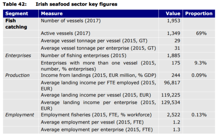 Table 42: Irish seafood sector key figures