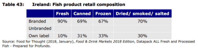 Table 43: Ireland: Fish product retail composition