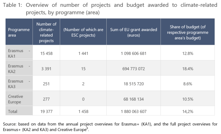 Table 1: Overview of number of projects and budget awarded to climate-related projects, by programme (area)