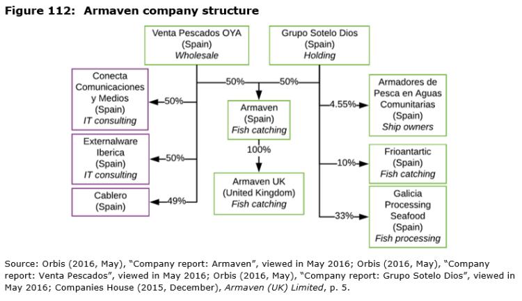 Figure 112: Armaven company structure