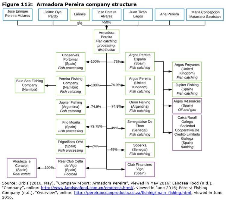 Figure 113: Armadora Pereira company structure