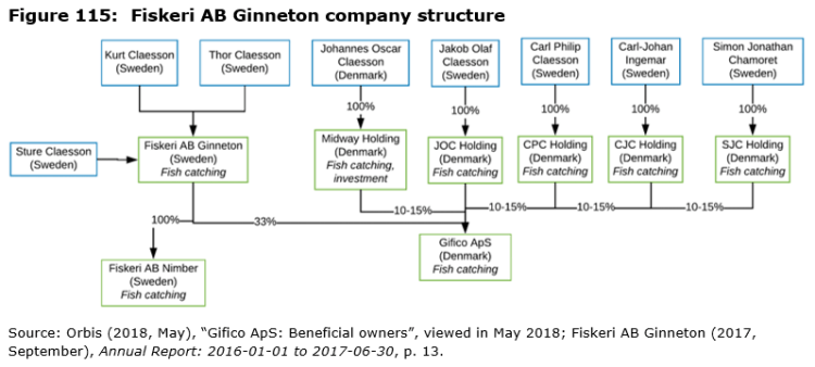 Figure 115: Fiskeri AB Ginneton company structure