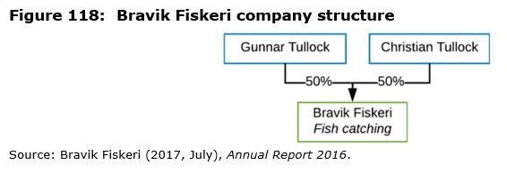 Figure 118: Bravik Fiskeri company structure