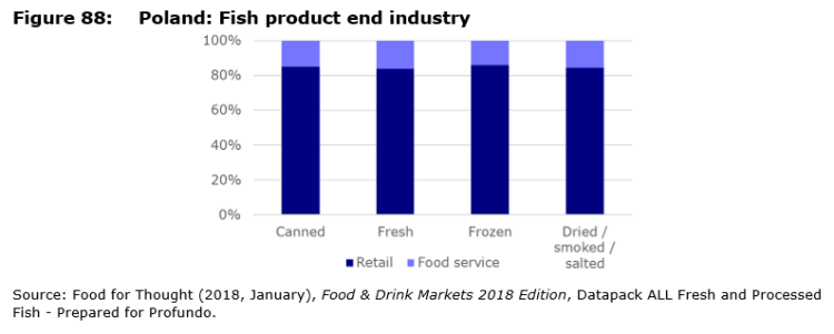 Figure 88: Poland: Fish product end industry