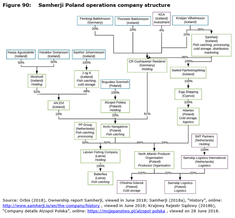 Figure 90: Samherji Poland operations company structure