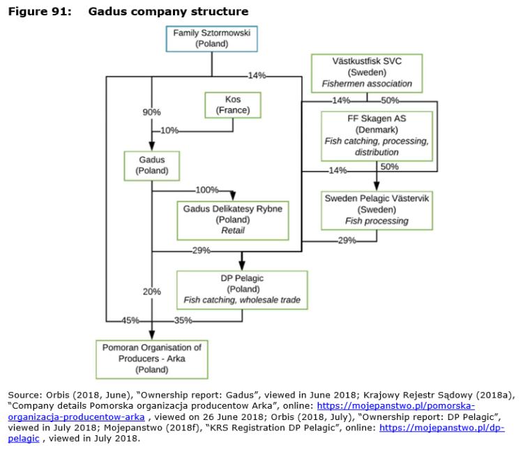 Figure 91: Gadus company structure