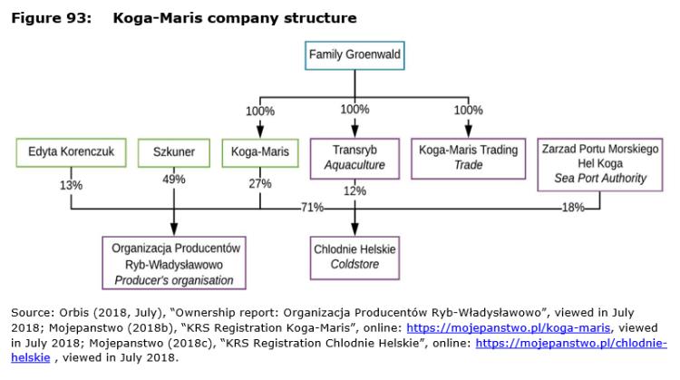 Figure 93: Koga-Maris company structure