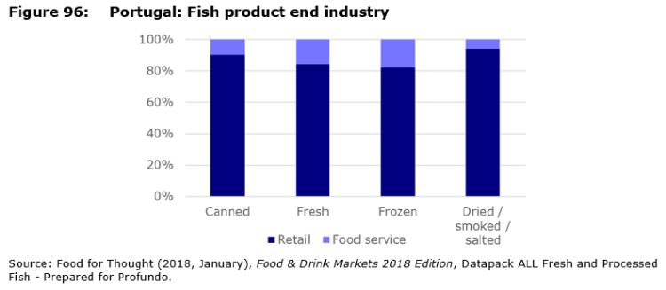 Figure 96: Portugal: Fish product end industry