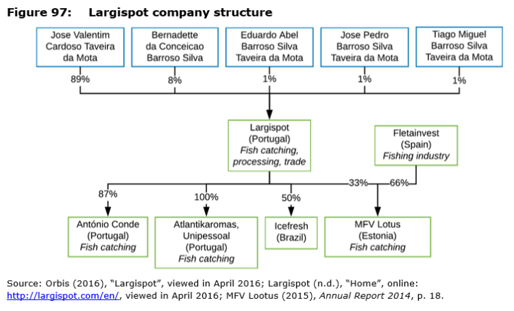 Figure 97: Largispot company structure