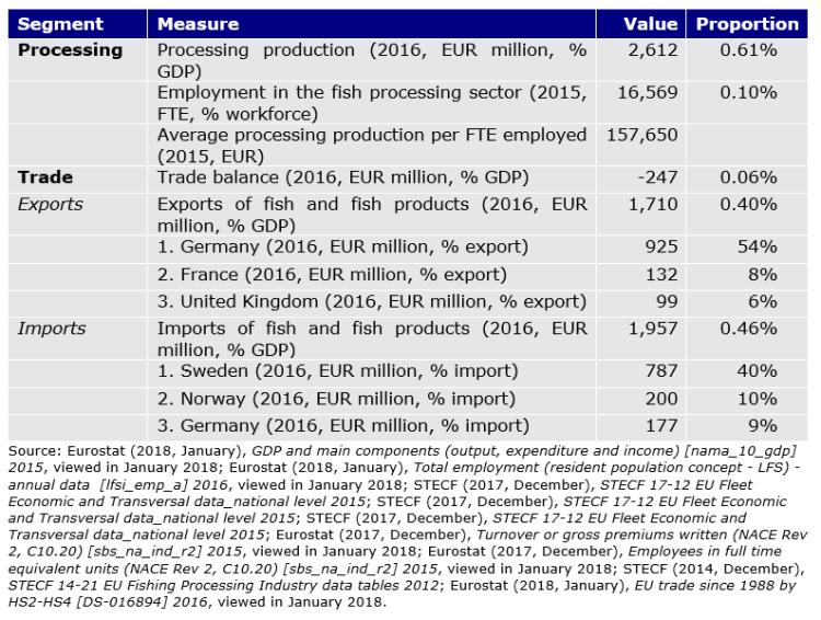 Table 63: Polish seafood sector key figures