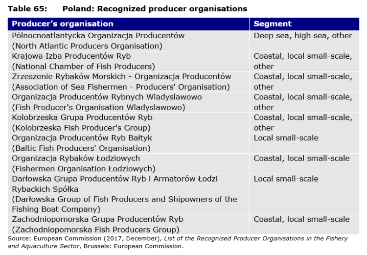 Table 65: Poland: Recognized producer organisations